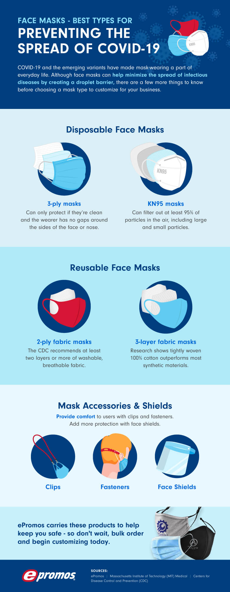 A list of face mask types and their effectiveness in helping to prevent the spread of COVID 19